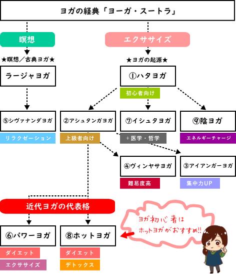ヨガの種類解説図