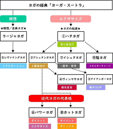 ヨガの種類(起源から現代ヨガまでの図解)