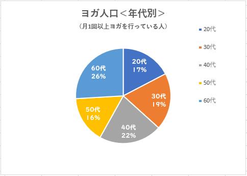 ヨガ人口(年代別)円グラフ