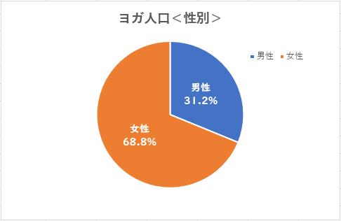 ヨガ人口(性別)円グラフ