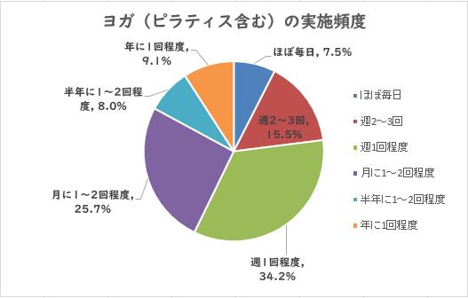 ヨガ(ピラティス含む)の実施頻度 円グラフ
