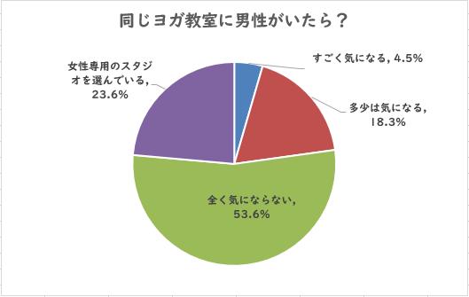 「同じヨガ教室に男性がいたら?」女性136名に聞きました 回答結果円グラフ
