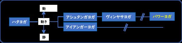 パワーヨガの成り立ち・特徴を表した解説図